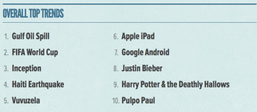 twitter�s 2010 in review justin bieber the ipad and android
