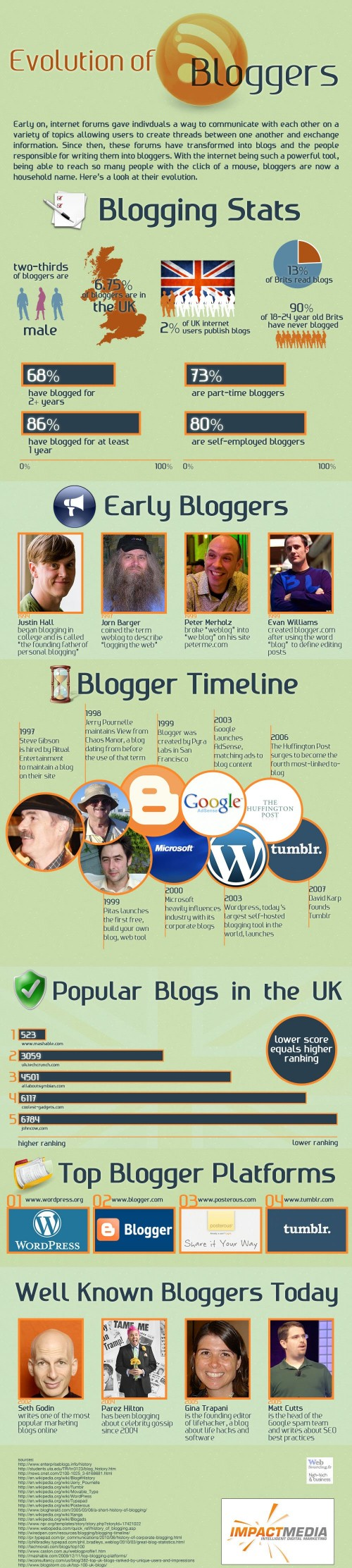 Evolution of Bloggers