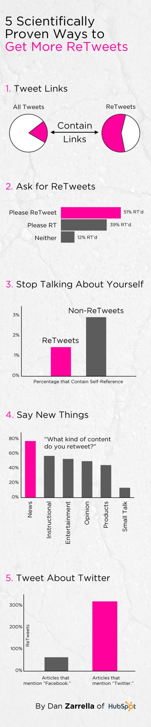 5 Scientifically Proven Ways to Get More ReTweets