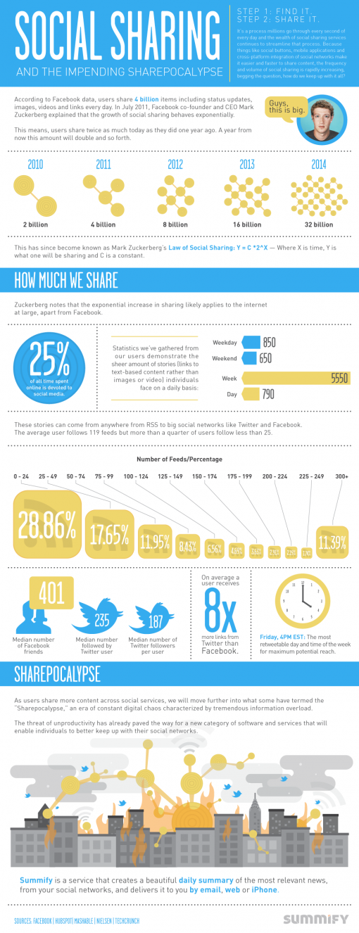 Social Sharing and the Sharepocalypse