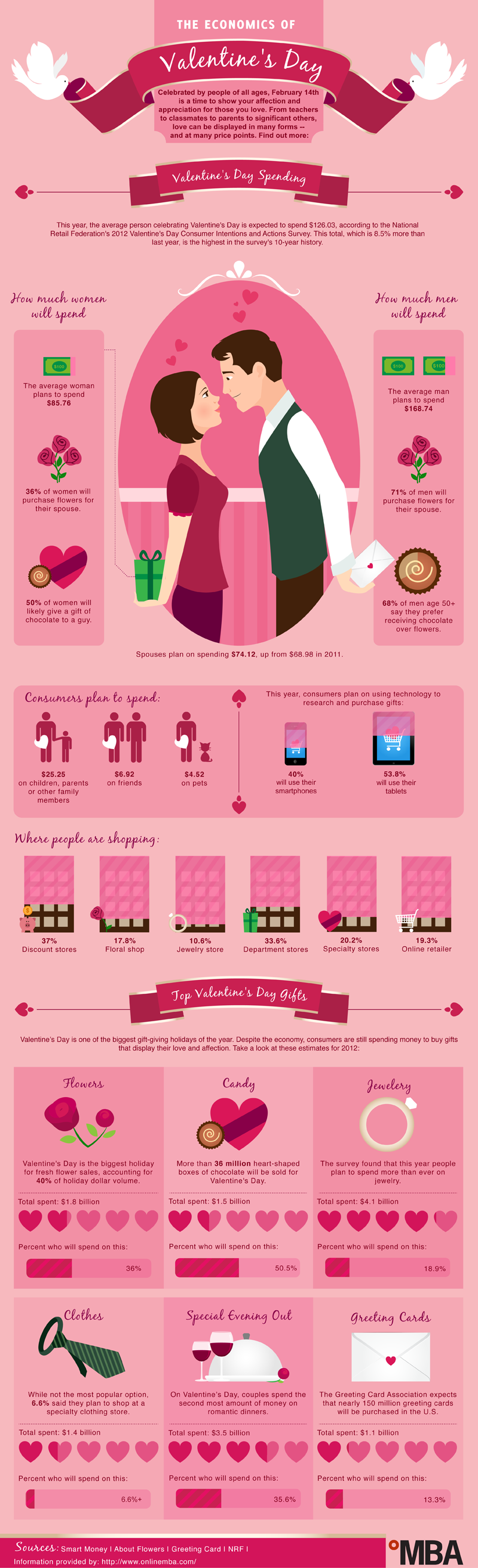 Economics of Valentine's Day