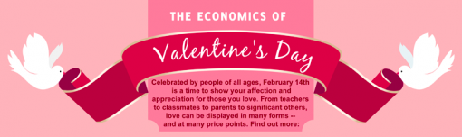 Economics of Valentine's Day Infographic