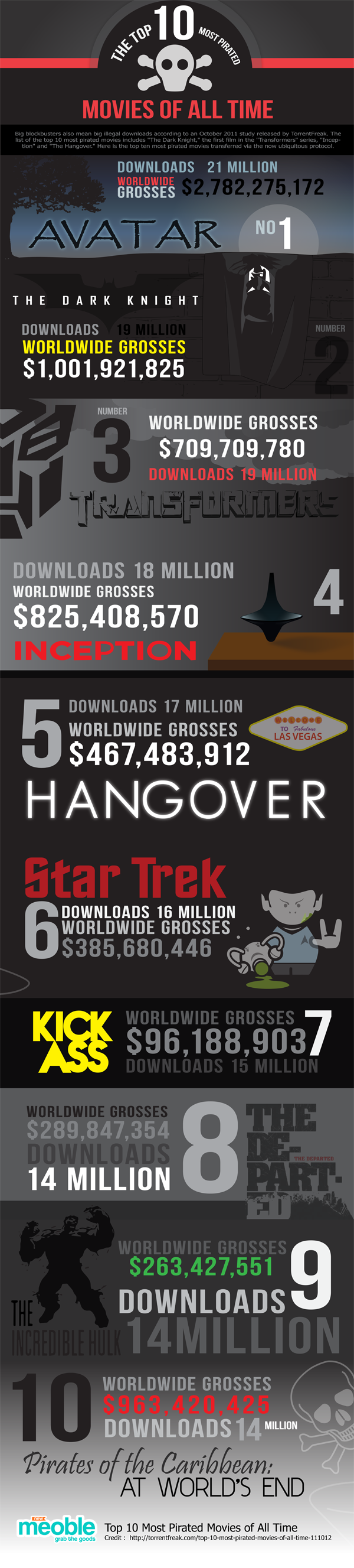 Top-10-Most-Pirated-Movies-of-All-Time-Infographic