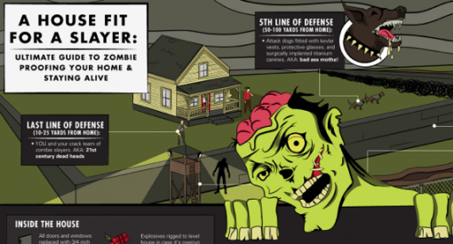 Zombie-proof your home