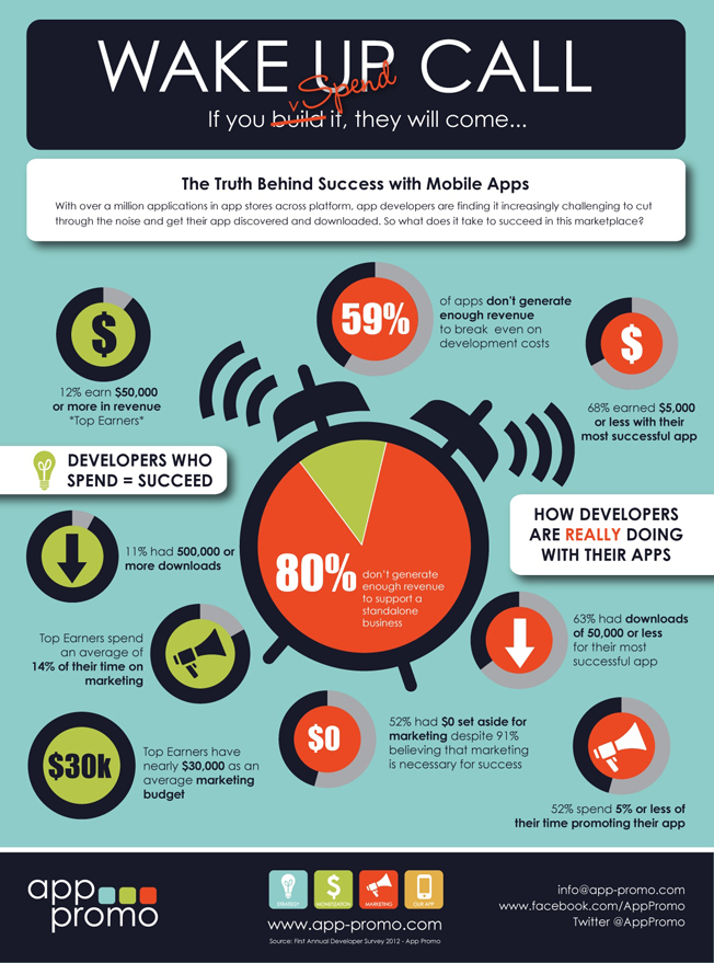 Mobile Apps Infographic