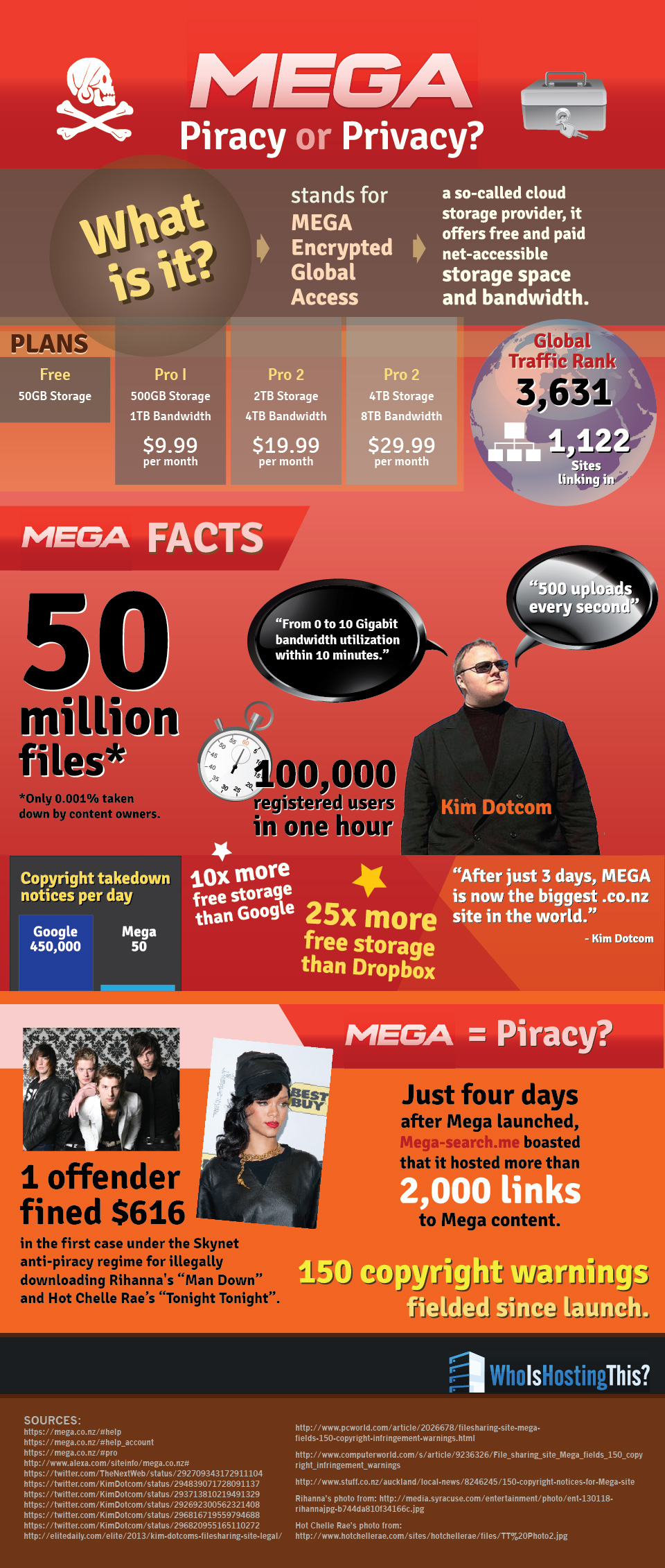 Kim Dotcom and MEGA