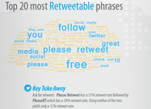 The Art of Getting Retweets